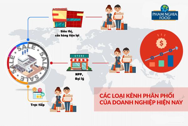 Đa dạng kênh phân phối sản phẩm giúp doanh nghiệp giải quyết được bài toán kinh doanh một cách dễ dàng hơn!