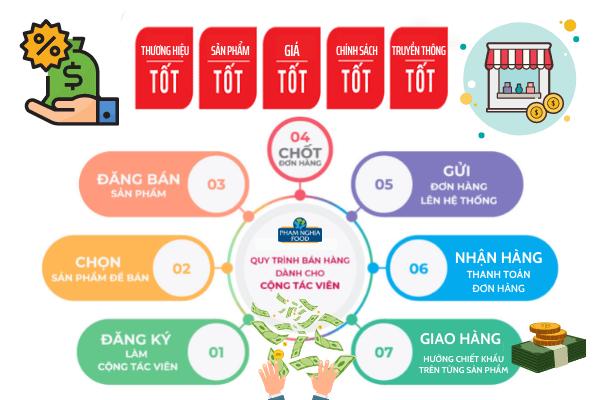 Quy trình bán hàng của PHAM NGHIA FOOD dành cho cộng tác viên bán hàng online
